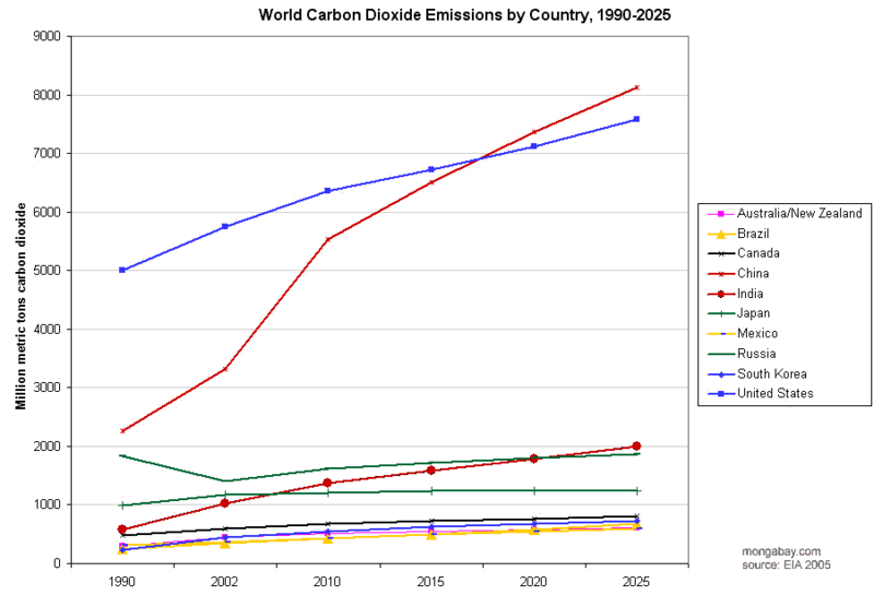 World Carbon Dioxide Emissions by Country since 1990